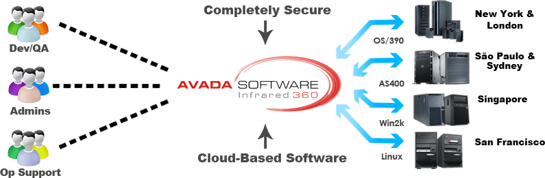 Avada Software is the middleware solution to manage your enterprise messaging with persona-based administration