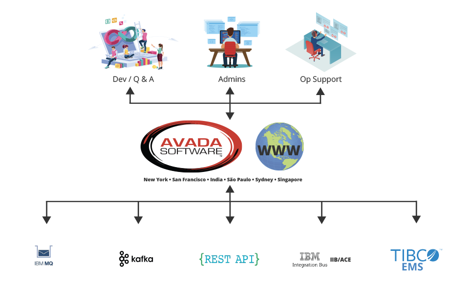 Avada Software is the bridge between your Dev/Q&A, Admins, Op Support and Your Enterprise Messaging System
